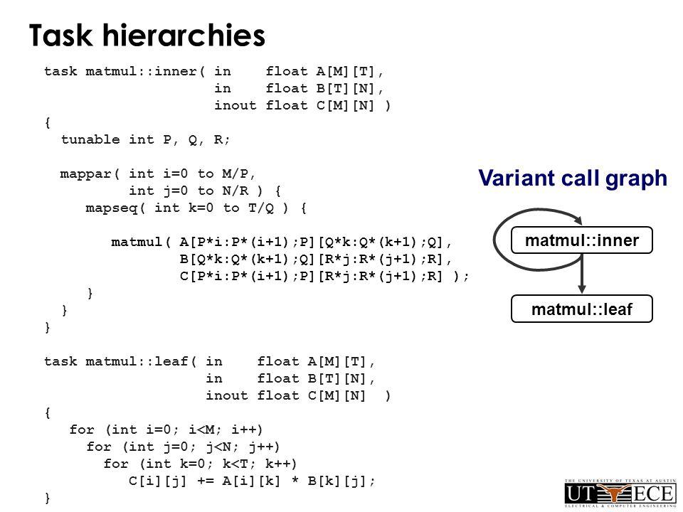 N N N Task hierarchies task matmul::inner( in float A[M][T], in float B[T][N], inout float C[M][N] ) { tunable int P, Q, R; mappar( int i=0 to M/P, int j=0 to N/R ) { mapseq( int k=0 to T/Q ) { matmul( A[P*i:P*(i+1);P][Q*k:Q*(k+1);Q], B[Q*k:Q*(k+1);Q][R*j:R*(j+1);R], C[P*i:P*(i+1);P][R*j:R*(j+1);R] ); } task matmul::leaf( in float A[M][T], in float B[T][N], inout float C[M][N] ) { for (int i=0; i<M; i++) for (int j=0; j<N; j++) for (int k=0; k<T; k++) C[i][j] += A[i][k] * B[k][j]; } matmul::inner matmul::leaf Variant call graph