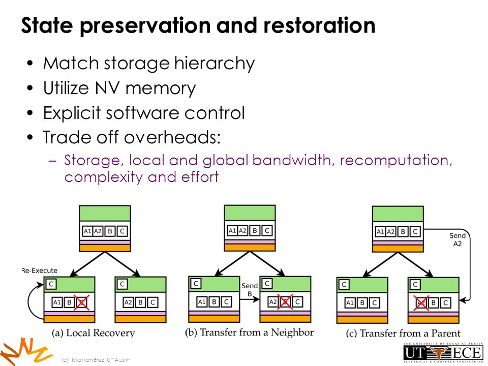 N N N State preservation and restoration Match storage hierarchy Utilize NV memory Explicit software control Trade off overheads: –Storage, local and global bandwidth, recomputation, complexity and effort (c) Mattan Erez, UT Austin