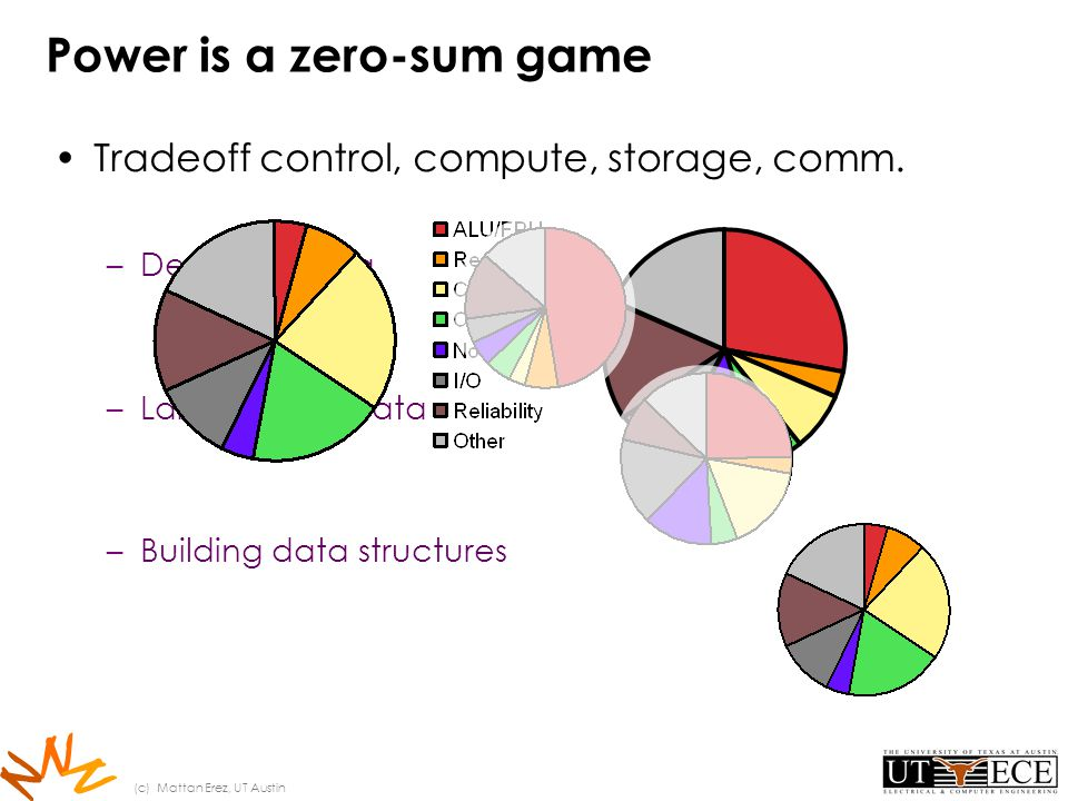 N N N Power is a zero-sum game Tradeoff control, compute, storage, comm.