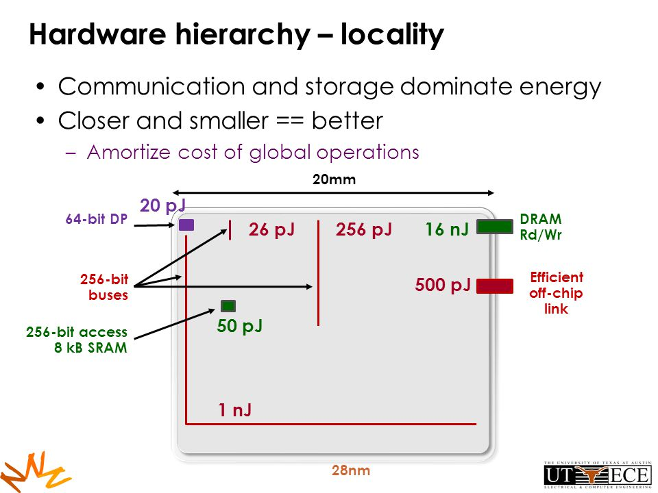 N N N Hardware hierarchy – locality Communication and storage dominate energy Closer and smaller == better –Amortize cost of global operations 28nm 20mm 64-bit DP 26 pJ256 pJ 1 nJ 500 pJ Efficient off-chip link 256-bit buses 16 nJ DRAM Rd/Wr 256-bit access 8 kB SRAM 50 pJ 20 pJ
