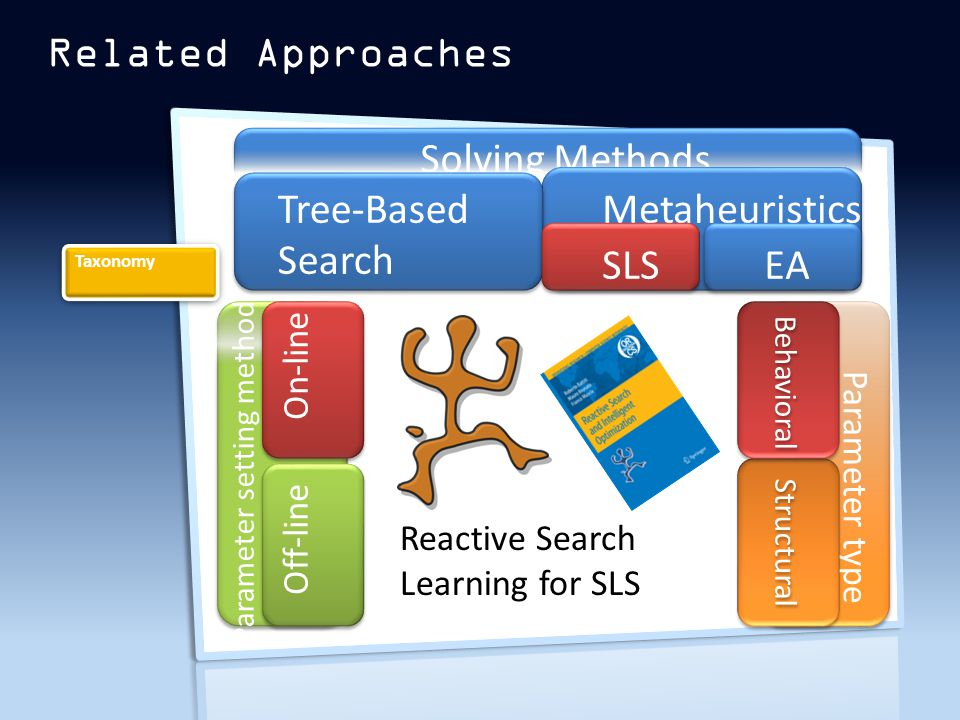 Related Approaches Solving Methods Tree-Based Search Metaheuristics SLSEA Parameter setting method On-line Off-line Auto Parameter type Structural Behavioral Taxonomy Reactive Search Learning for SLS