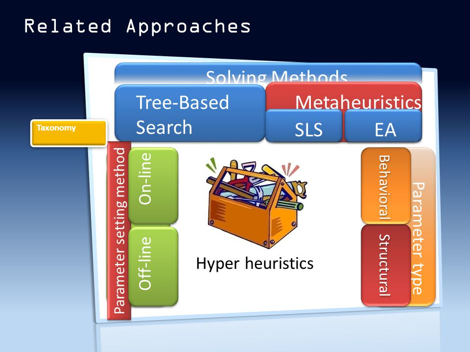 Related Approaches Solving Methods Tree-Based Search Metaheuristics SLSEA Parameter setting method On-line Off-line Auto Parameter type Structural Behavioral Taxonomy Hyper heuristics