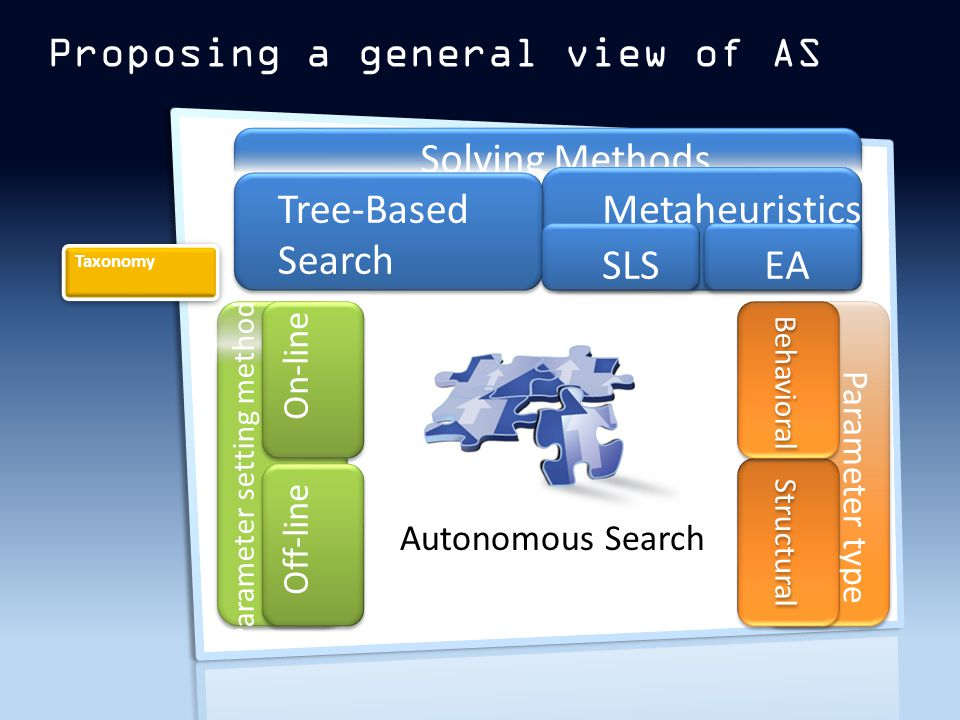 Proposing a general view of AS Solving Methods Tree-Based Search Metaheuristics SLSEA Parameter setting method On-line Off-line Auto Parameter type Structural Behavioral Taxonomy Autonomous Search