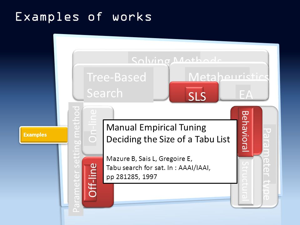 Examples of works Examples Solving Methods Tree-Based Search Metaheuristics SLS EA Parameter setting method On-line Off-line Auto Parameter type Structural Behavioral Manual Empirical Tuning Deciding the Size of a Tabu List Mazure B, Sais L, Gregoire E, Tabu search for sat.