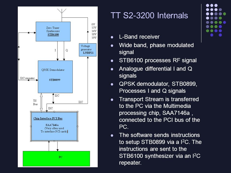 TT S2-3200 Internals L-Band receiver Wide band, phase modulated signal STB6100 processes RF signal Analogue differential I and Q signals QPSK demodula