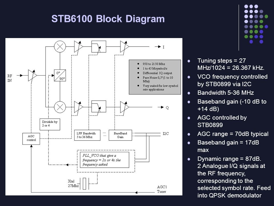 STB6100 Block Diagram Tuning steps = 27 MHz/1024 = 26.367 kHz. VCO frequency controlled by STB0899 via I2C Bandwidth 5-36 MHz Baseband gain (-10 dB to