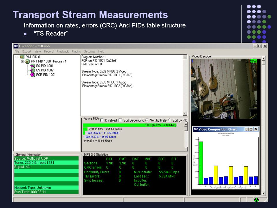 Transport Stream Measurements Information on rates, errors (CRC) And PIDs table structure TS Reader