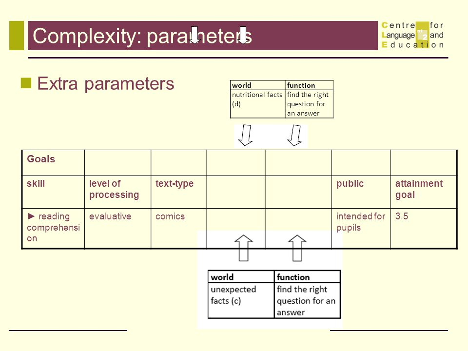 Complexity: parameters Goals skilllevel of processing text-typepublicattainment goal reading comprehensi on evaluativecomicsintended for pupils 3.5 Extra parameters worldfunction nutritional facts (d) find the right question for an answer
