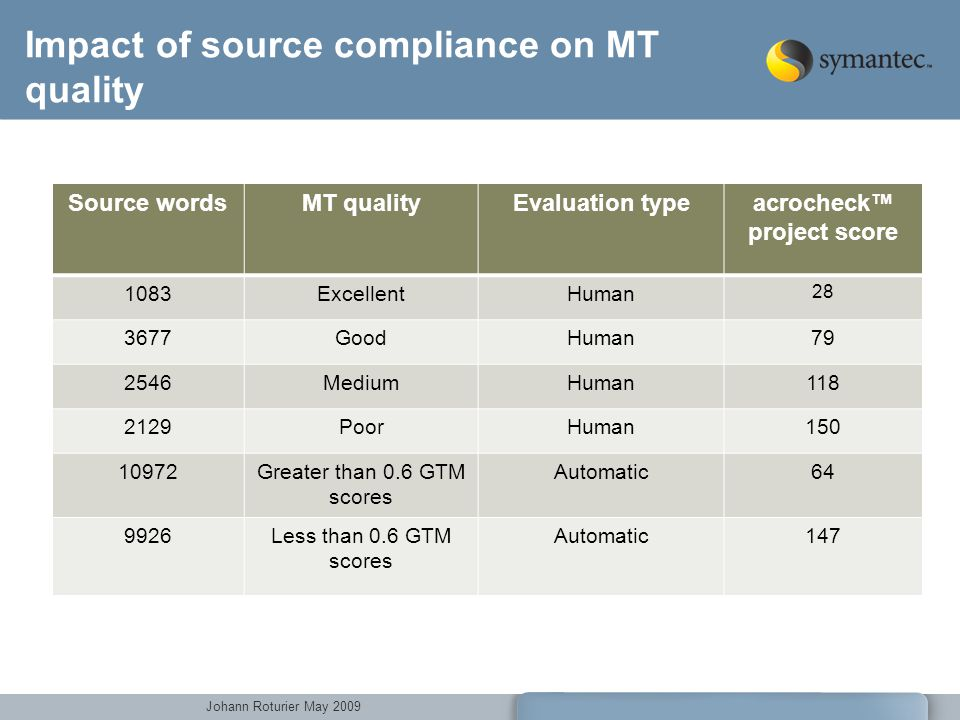 Johann Roturier May 2009 Impact of source compliance on MT quality Source wordsMT qualityEvaluation typeacrocheck project score 1083ExcellentHuman 28 3677GoodHuman79 2546MediumHuman118 2129PoorHuman150 10972Greater than 0.6 GTM scores Automatic64 9926Less than 0.6 GTM scores Automatic147