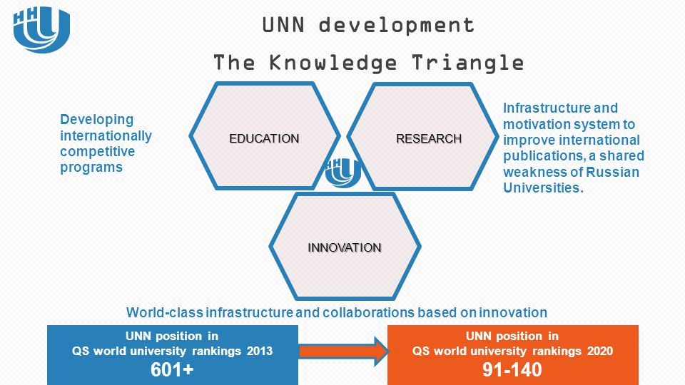UNN development The Knowledge Triangle Developing internationally competitive programs RESEARCH INNOVATION EDUCATION UNN position in QS world universi