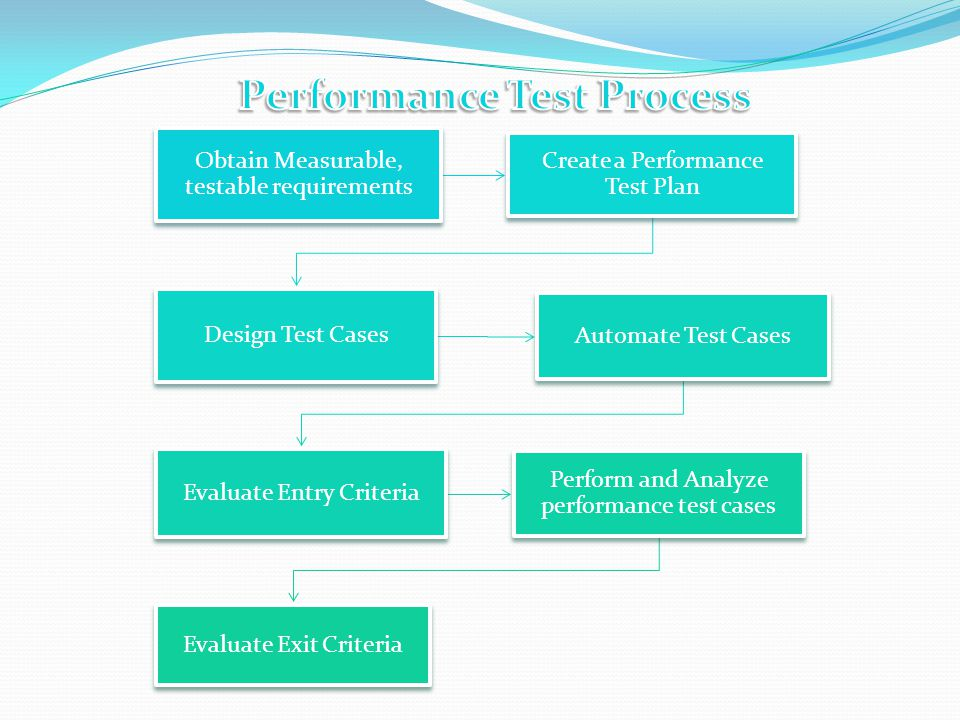 Obtain Measurable, testable requirements Create a Performance Test Plan Design Test Cases Automate Test Cases Evaluate Entry Criteria Perform and Analyze performance test cases Evaluate Exit Criteria