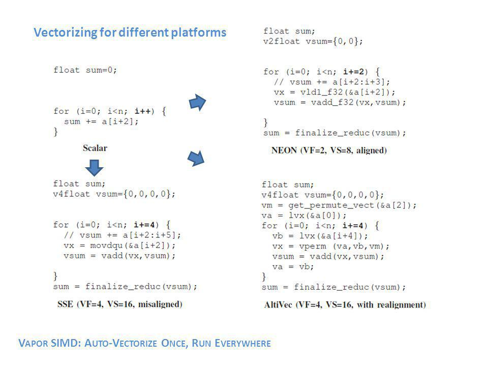 Vectorizing for different platforms V APOR SIMD: A UTO -V ECTORIZE O NCE, R UN E VERYWHERE