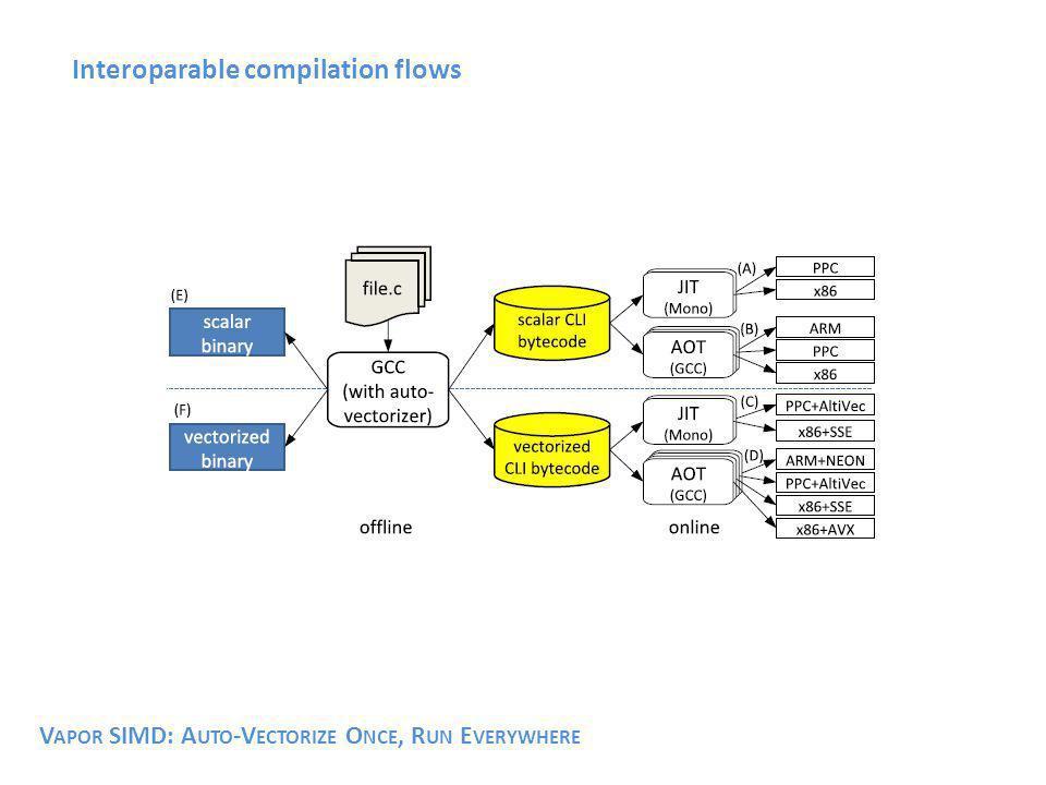Interoparable compilation flows V APOR SIMD: A UTO -V ECTORIZE O NCE, R UN E VERYWHERE