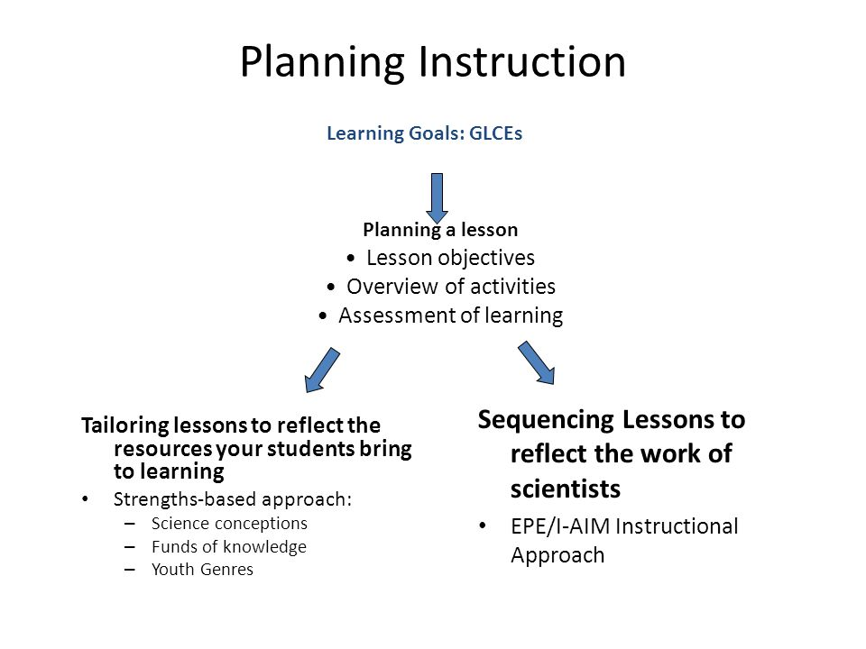 Sequencing Lessons to reflect the work of scientists EPE/I-AIM Instructional Approach Tailoring lessons to reflect the resources your students bring to learning Strengths-based approach: – Science conceptions – Funds of knowledge – Youth Genres Learning Goals: GLCEs Planning a lesson Lesson objectives Overview of activities Assessment of learning Planning Instruction