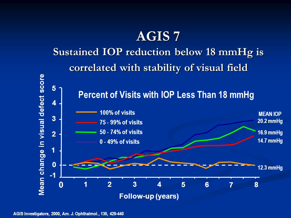 Follow-up (years) 5 4 3 2 1 0 0 1 23 4 5 7 8 6 100% of visits 75 - 99% of visits 50 - 74% of visits 0 - 49% of visits Mean change in visual defect score AGIS 7 Sustained IOP reduction below 18 mmHg is correlated with stability of visual field Percent of Visits with IOP Less Than 18 mmHg AGIS Investigators, 2000, Am.
