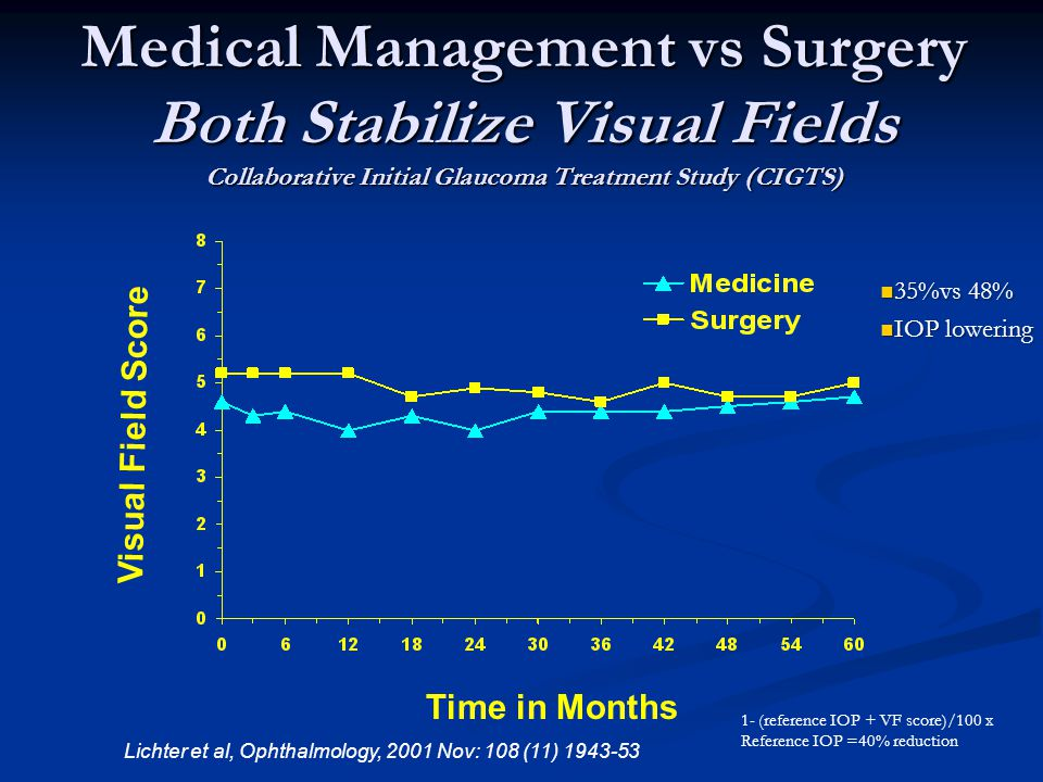 Medical Management vs Surgery Both Stabilize Visual Fields Collaborative Initial Glaucoma Treatment Study (CIGTS) Time in Months Visual Field Score Lichter et al, Ophthalmology, 2001 Nov: 108 (11) 1943-53 1- (reference IOP + VF score)/100 x Reference IOP =40% reduction 35%vs 48% 35%vs 48% IOP lowering IOP lowering