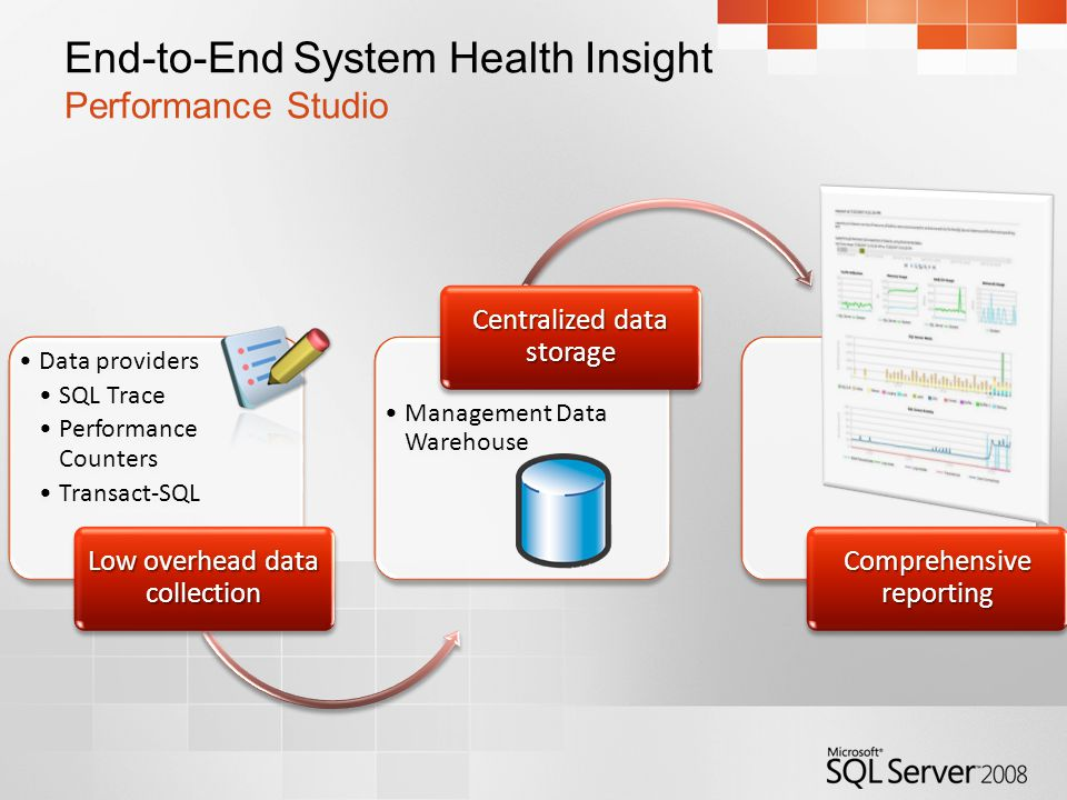 End-to-End System Health Insight Performance Studio Data providers SQL Trace Performance Counters Transact-SQL Low overhead data collection Management Data Warehouse Centralized data storage Comprehensive reporting