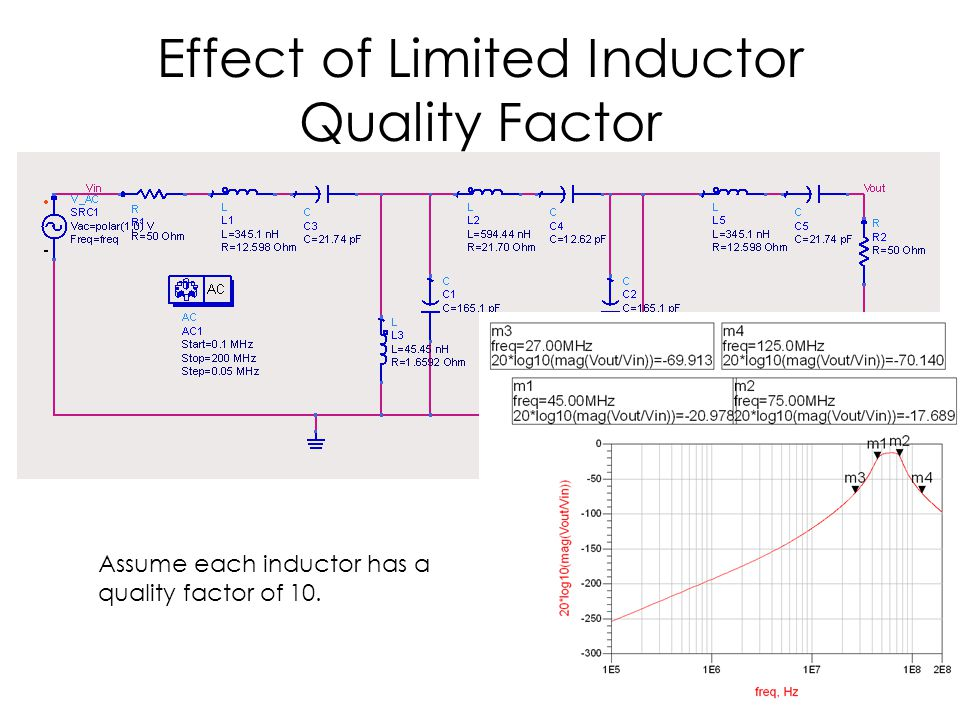 Effect of Limited Inductor Quality Factor Assume each inductor has a quality factor of 10.