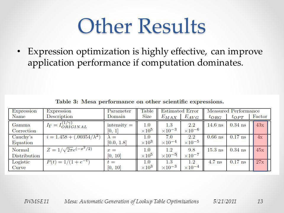 IWMSE11Mesa: Automatic Generation of Lookup Table Optimizations5/21/201113 Other Results Expression optimization is highly effective, can improve appl