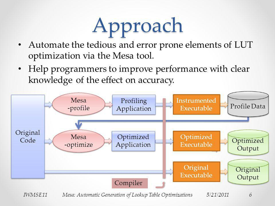 IWMSE11Mesa: Automatic Generation of Lookup Table Optimizations5/21/20116Approach Automate the tedious and error prone elements of LUT optimization vi