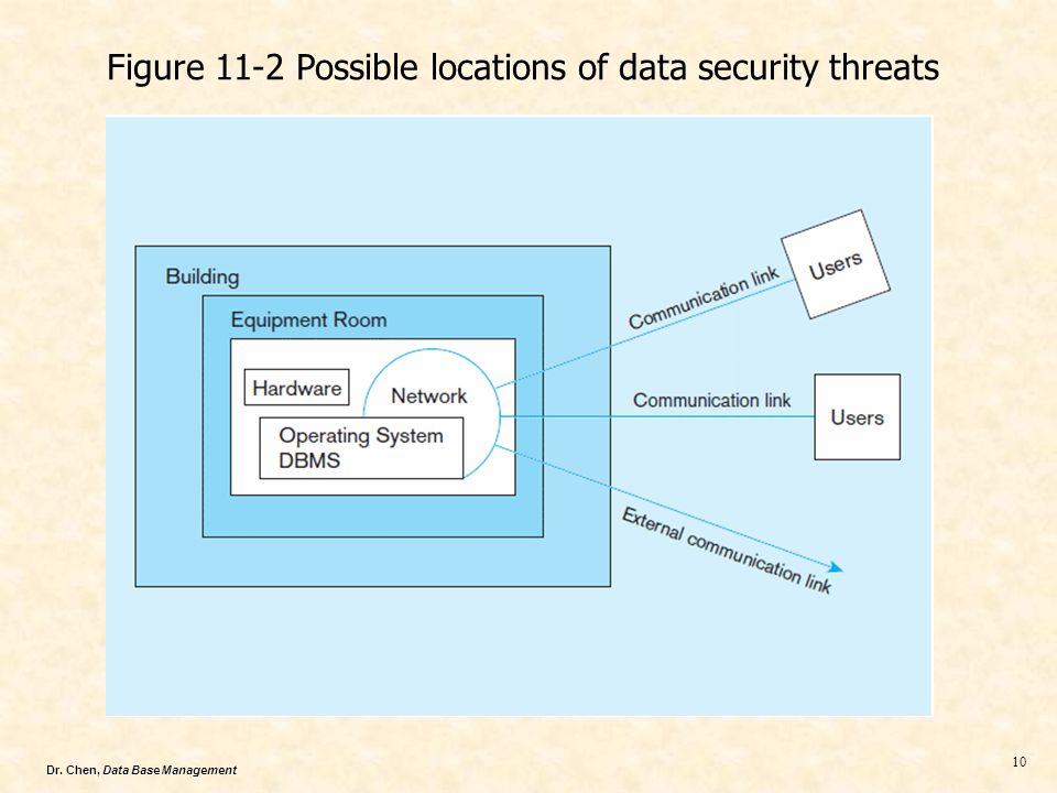 Dr. Chen, Data Base Management 10 Figure 11-2 Possible locations of data security threats