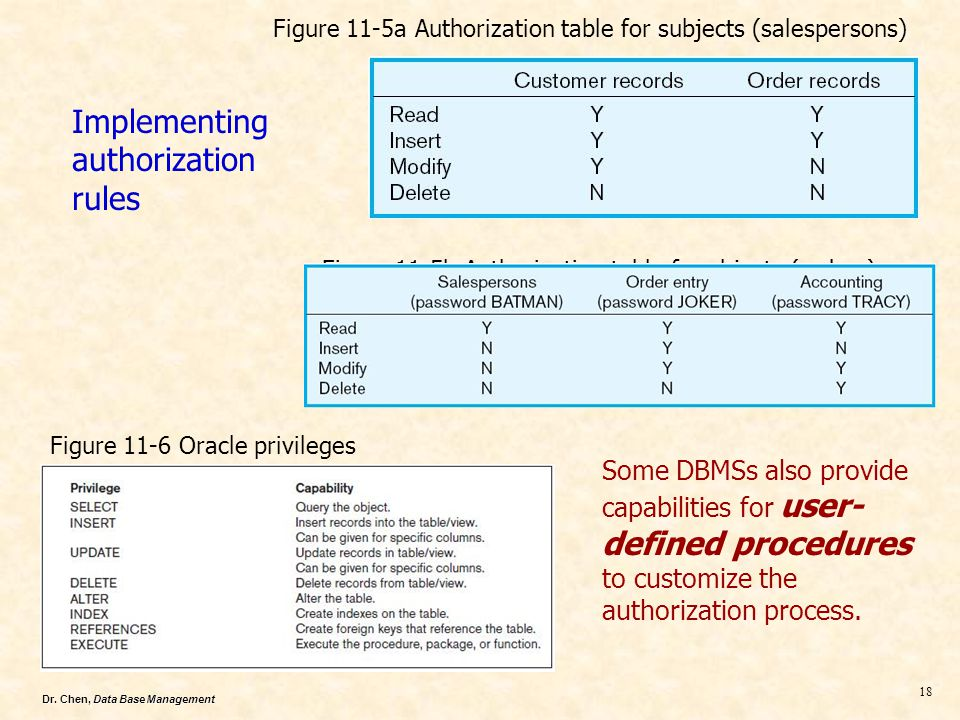 Dr. Chen, Data Base Management 18 Some DBMSs also provide capabilities for user- defined procedures to customize the authorization process. Figure 11-