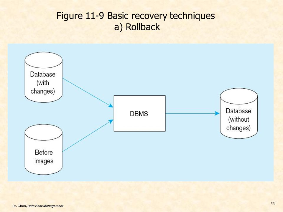 Dr. Chen, Data Base Management 33 Figure 11-9 Basic recovery techniques a) Rollback