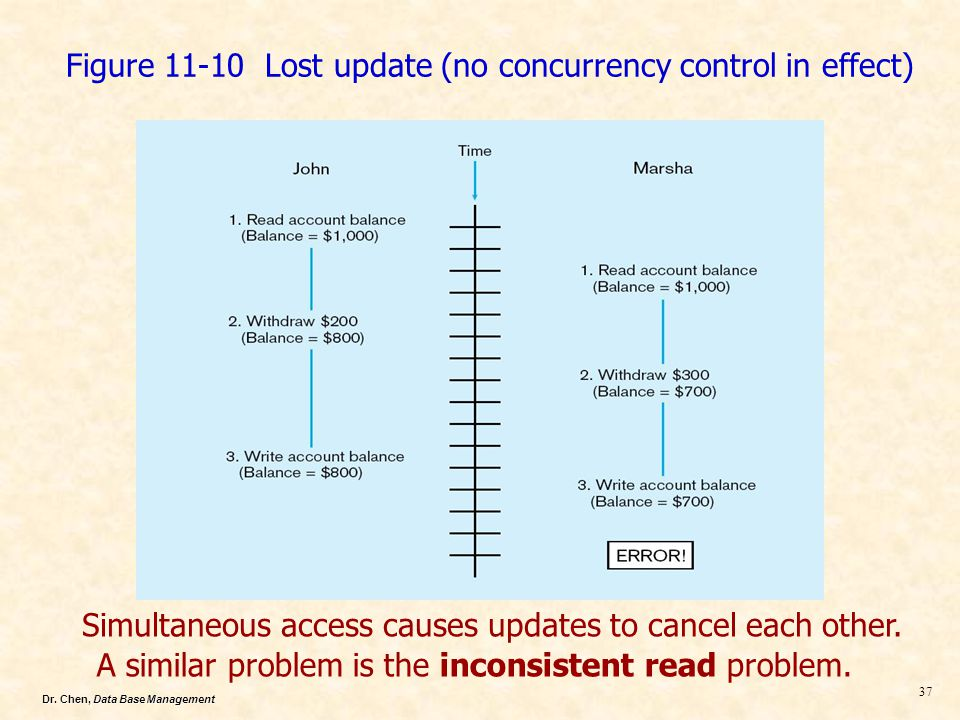 Dr. Chen, Data Base Management 37 Figure 11-10 Lost update (no concurrency control in effect) Simultaneous access causes updates to cancel each other.