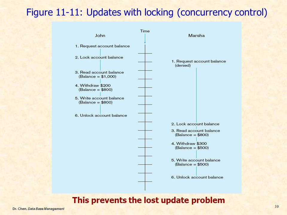 Dr. Chen, Data Base Management 39 Figure 11-11: Updates with locking (concurrency control) This prevents the lost update problem