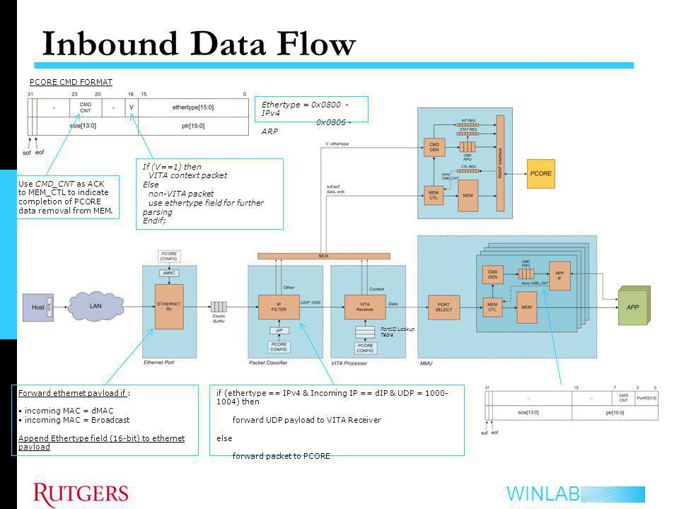 WINLAB Inbound Data Flow PCORE CMD FORMAT If (V==1) then VITA context packet Else non-VITA packet use ethertype field for further parsing Endif; Forward ethernet payload if : incoming MAC = dMAC incoming MAC = Broadcast Append Ethertype field (16-bit) to ethernet payload if (ethertype == IPv4 & Incoming IP == dIP & UDP = 1000- 1004) then forward UDP payload to VITA Receiver else forward packet to PCORE Ethertype = 0x0800 - IPv4 0x0806 - ARP Use CMD_CNT as ACK to MEM_CTL to indicate completion of PCORE data removal from MEM.