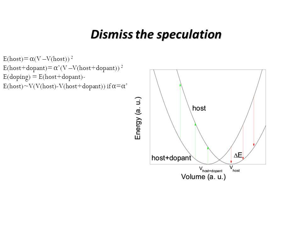 Dismiss the speculation E(host)= α (V –V(host)) 2 E(host+dopant)= α (V –V(host+dopant)) 2 E(doping) = E(host+dopant)- E(host)~V(V(host)-V(host+dopant)