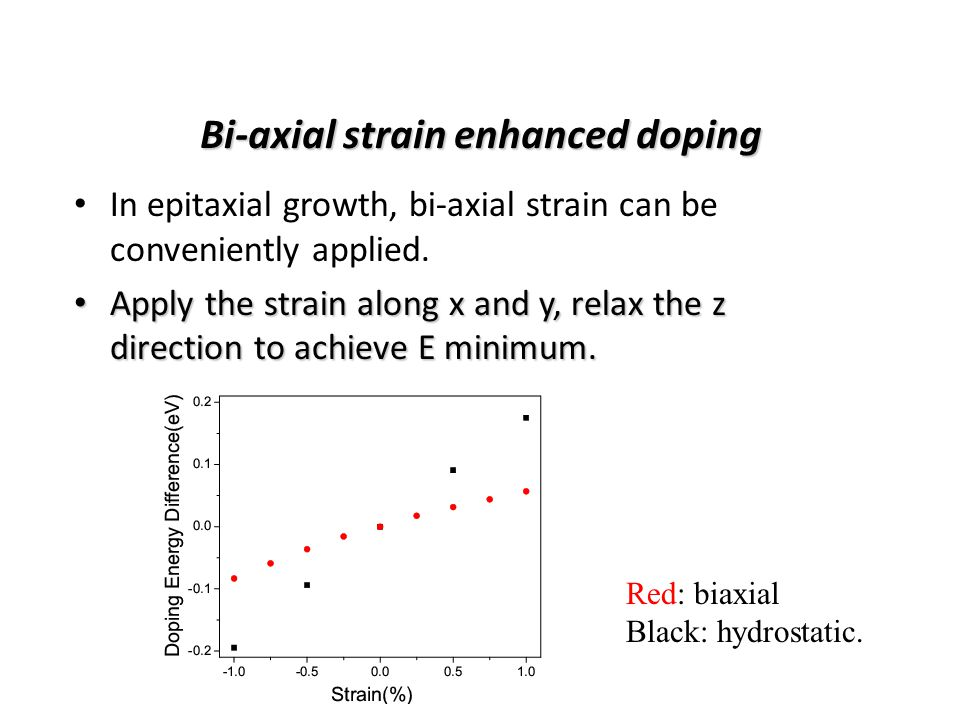 Bi-axial strain enhanced doping In epitaxial growth, bi-axial strain can be conveniently applied.