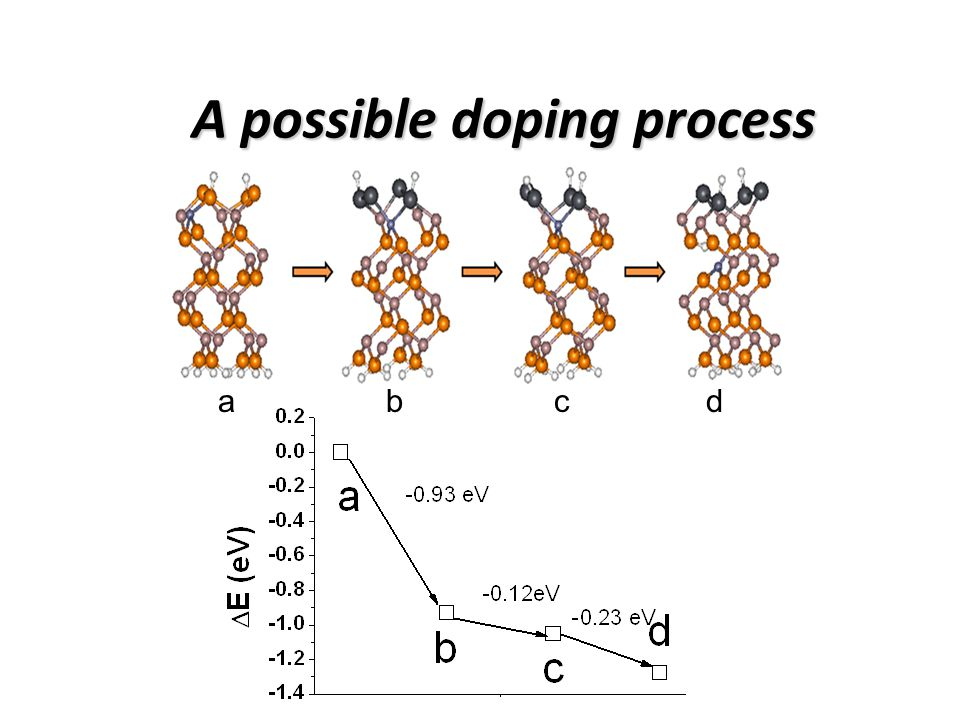 A possible doping process abcd