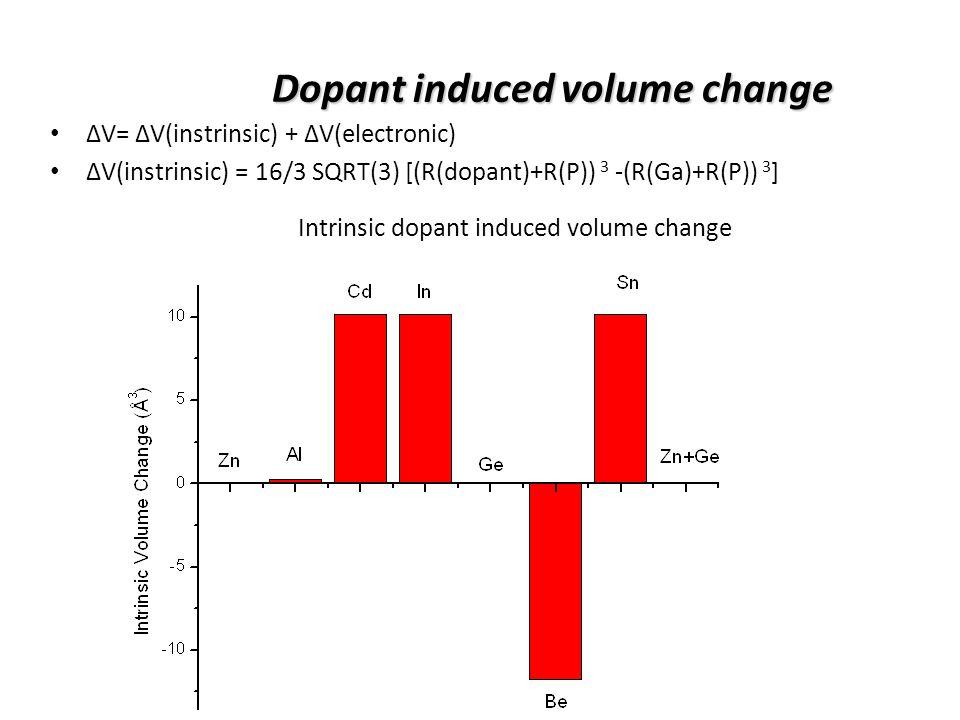 Total dopant induced volume change