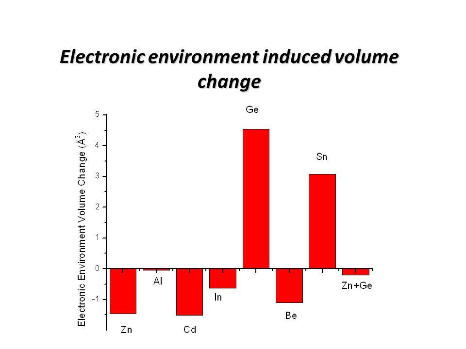 Doping energy vs. hydrostatic strain