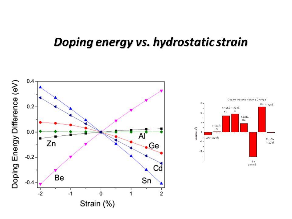 Dismiss the speculation E(host)= α (V –V(host)) 2 E(host+dopant)= α (V –V(host+dopant)) 2 E(doping) = E(host+dopant)- E(host)~V(V(host)-V(host+dopant)) if α = α