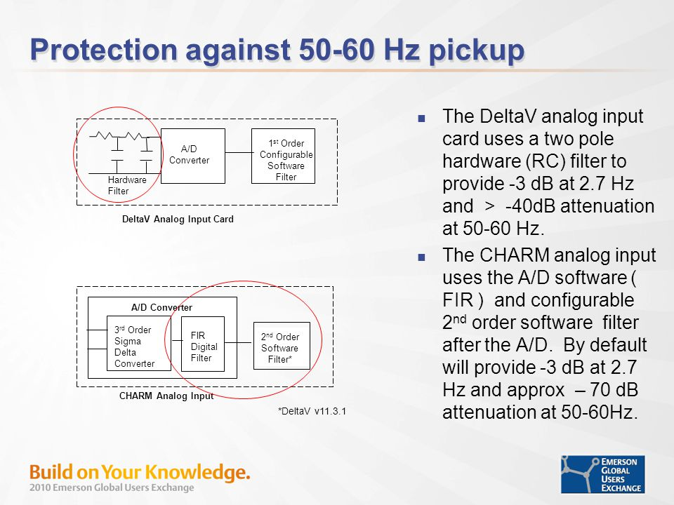 Protection against 50-60 Hz pickup The DeltaV analog input card uses a two pole hardware (RC) filter to provide -3 dB at 2.7 Hz and > -40dB attenuation at 50-60 Hz.
