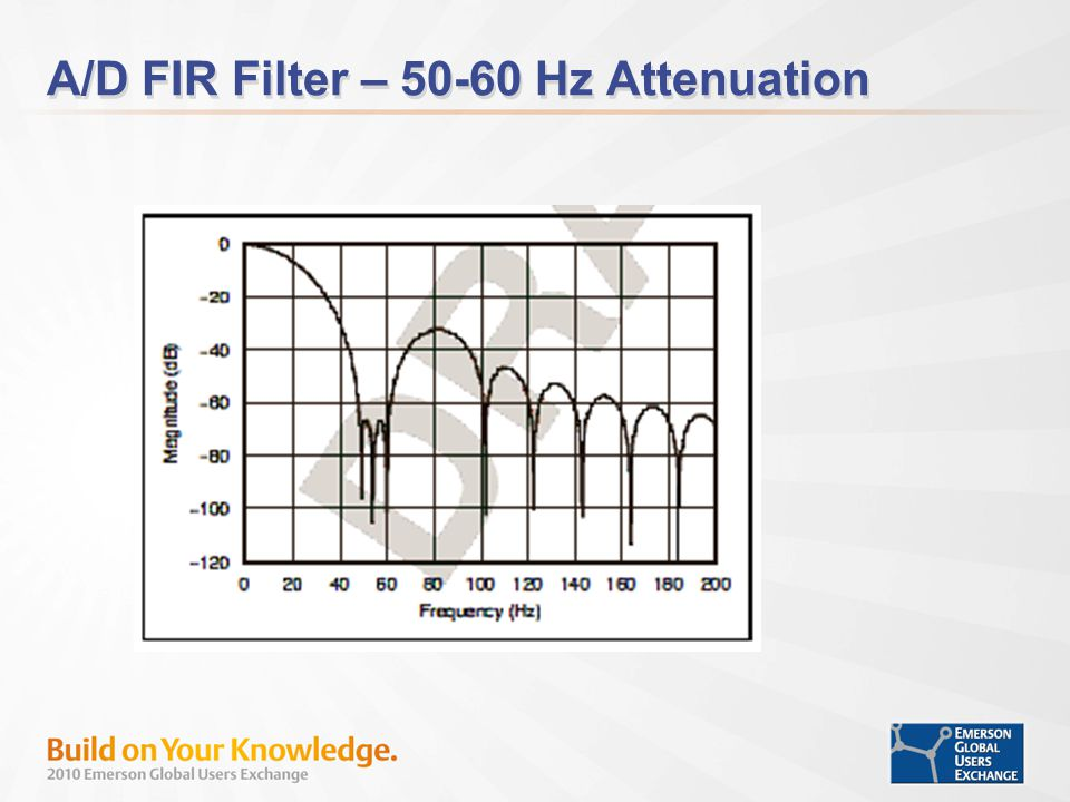 A/D FIR Filter – 50-60 Hz Attenuation