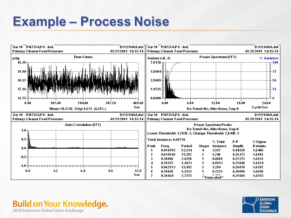 Example – Process Noise