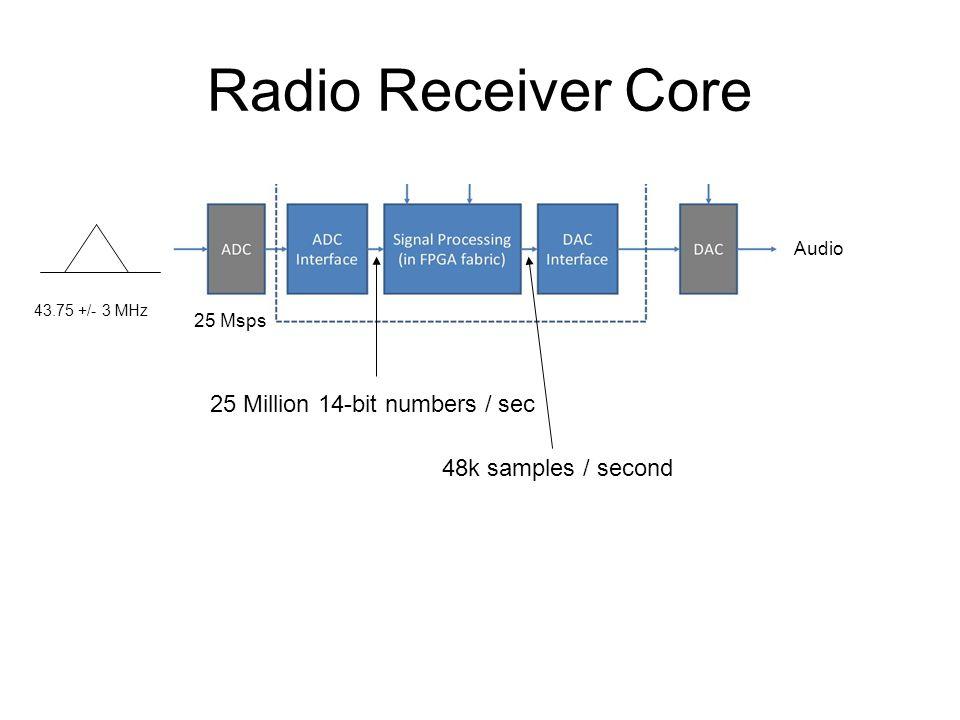 Radio Receiver Core 43.75 +/- 3 MHz 25 Msps Audio 25 Million 14-bit numbers / sec 48k samples / second