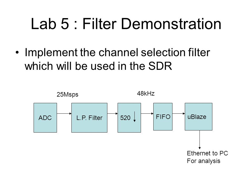 Lab 5 : Filter Demonstration Implement the channel selection filter which will be used in the SDR ADCL.P. Filter520 25Msps 48kHz FIFOuBlaze Ethernet t