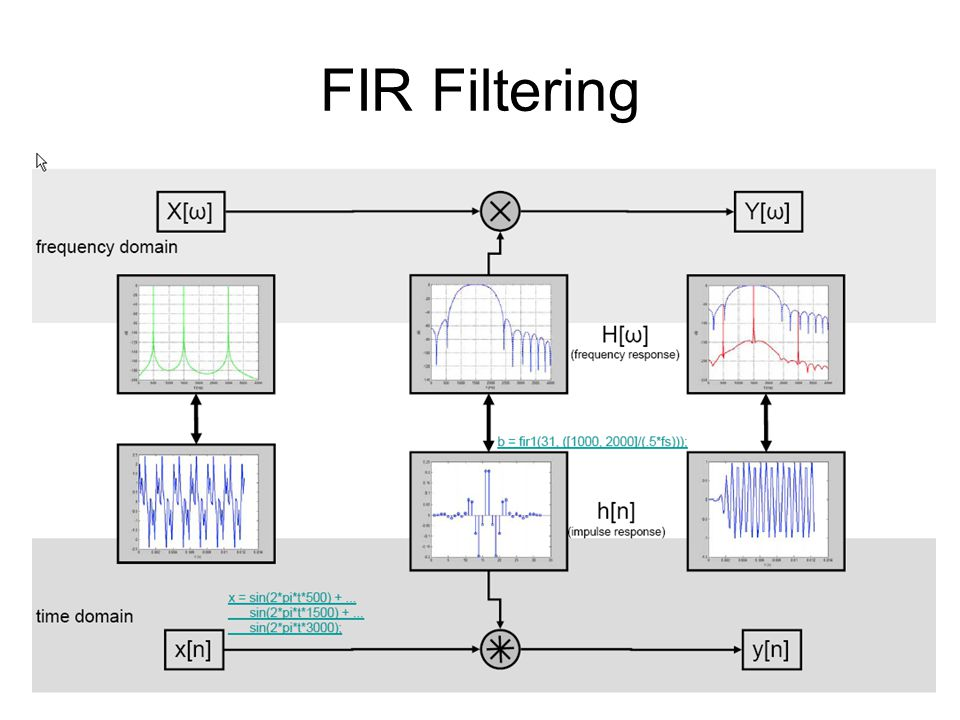 Chipscope Pro Internal FPGA Logic Resources are used to capture internal signals / events –Data is read out via JTAG cable Essentially a logic analyzer inside the FPGA FPGA resource limited