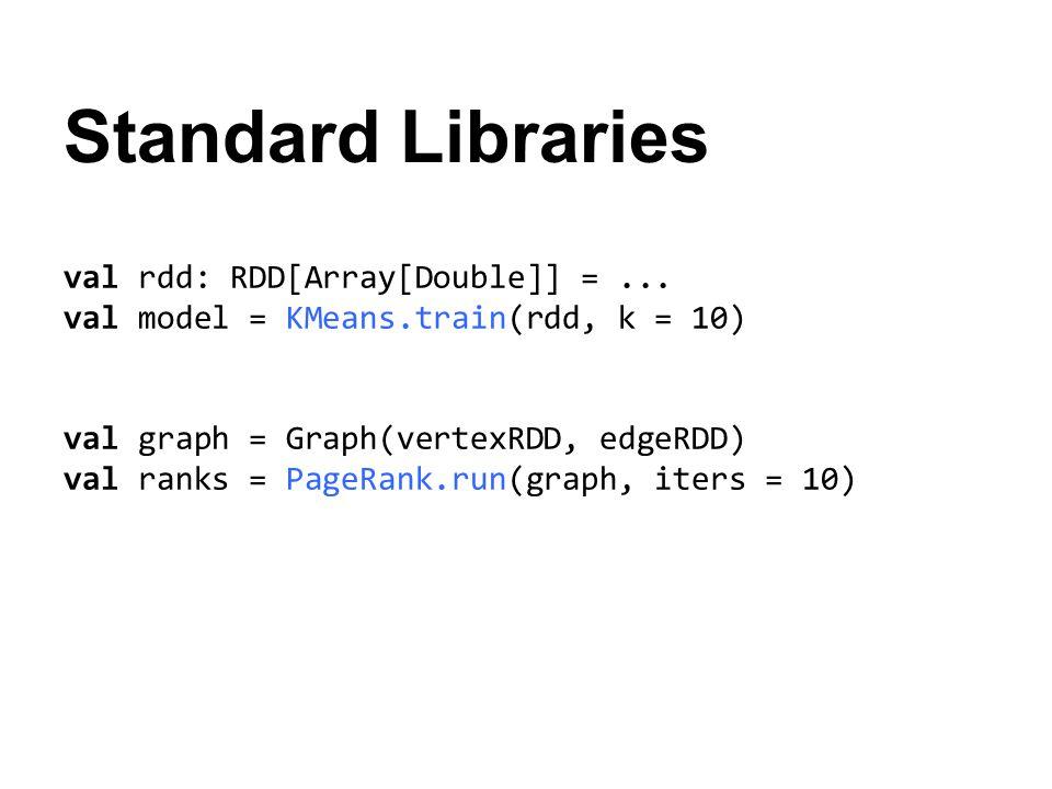 Standard Libraries val rdd: RDD[Array[Double]] =... val model = KMeans.train(rdd, k = 10) val graph = Graph(vertexRDD, edgeRDD) val ranks = PageRank.r