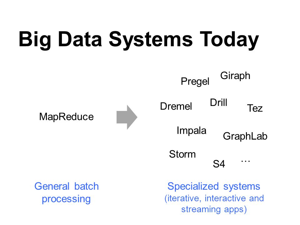 Big Data Systems Today MapReduce Pregel Dremel GraphLab Storm Giraph Drill Tez Impala S4 … Specialized systems (iterative, interactive and streaming a
