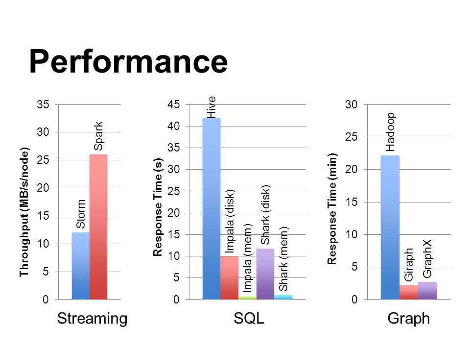Performance SQLGraphStreaming
