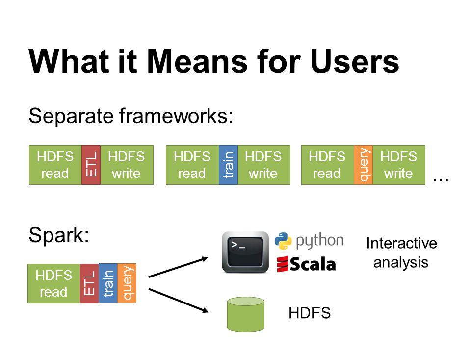 What it Means for Users Separate frameworks: … HDFS read HDFS write ETL HDFS read HDFS write train HDFS read HDFS write query HDFS HDFS read ETL train query Spark: Interactive analysis