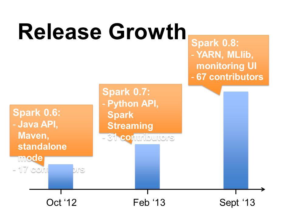 Release Growth Spark 0.6: -Java API, Maven, standalone mode -17 contributors Spark 0.6: -Java API, Maven, standalone mode -17 contributors Sept 13 Feb 13 Oct 12 Spark 0.7: -Python API, Spark Streaming -31 contributors Spark 0.7: -Python API, Spark Streaming -31 contributors Spark 0.8: -YARN, MLlib, monitoring UI -67 contributors Spark 0.8: -YARN, MLlib, monitoring UI -67 contributors