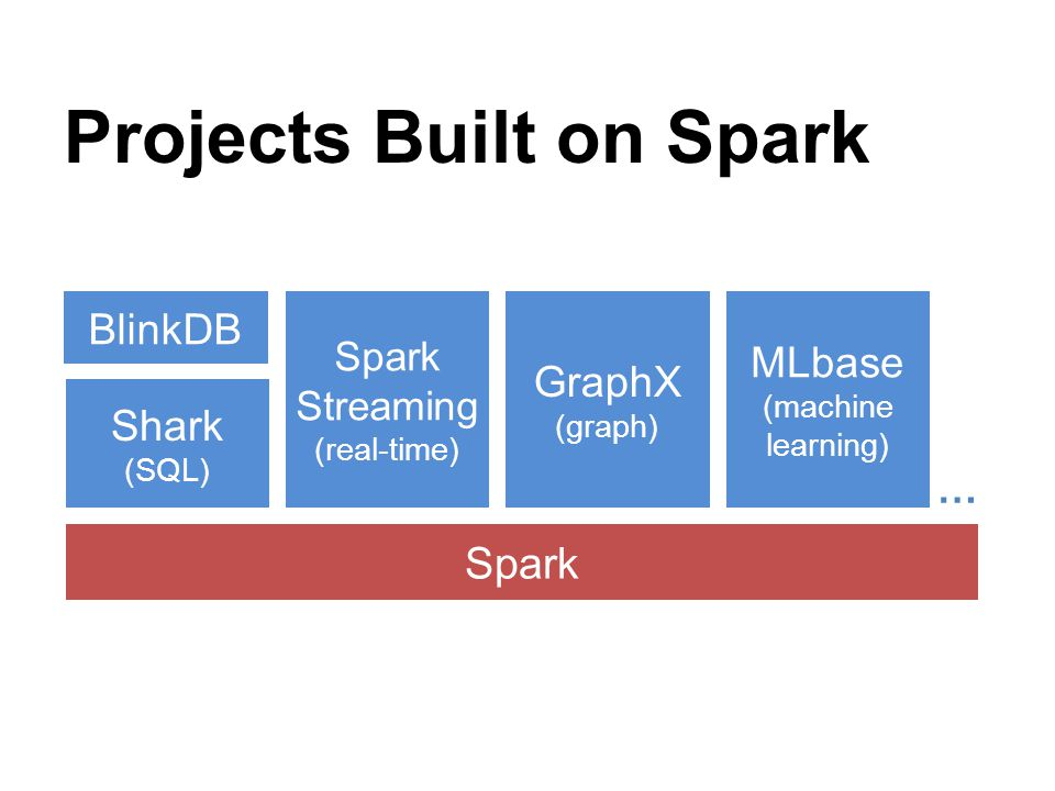 Projects Built on Spark Spark Spark Streaming (real-time) GraphX (graph) … Shark (SQL) MLbase (machine learning) BlinkDB
