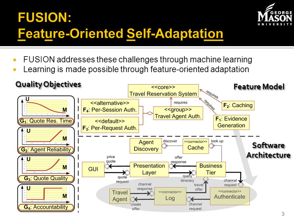 FUSION addresses these challenges through machine learning Learning is made possible through feature-oriented adaptation 3 Quality Objectives Feature Model Software Architecture