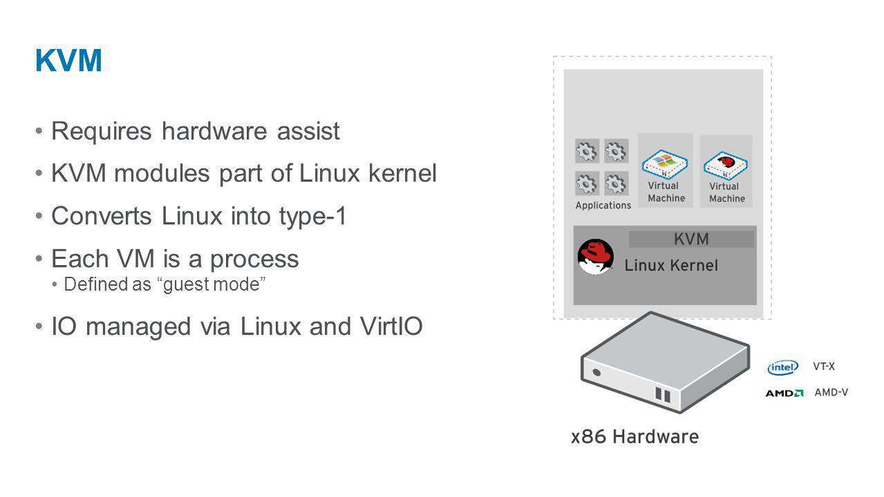 Requires hardware assist KVM modules part of Linux kernel Converts Linux into type-1 Each VM is a process Defined as guest mode IO managed via Linux a